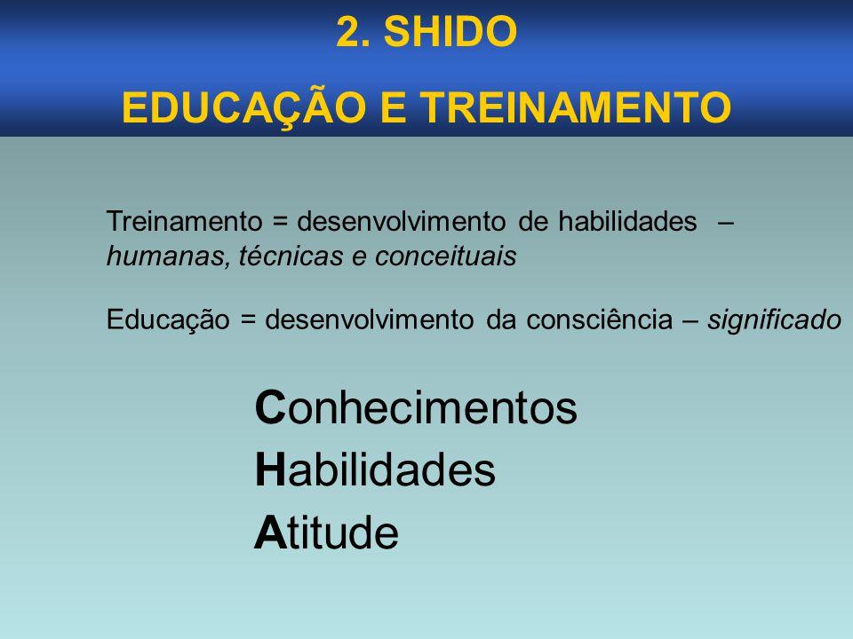 2. SHIDO EDUCAÇÃO E TREINAMENTO Treinamento = desenvolvimento de habilidades – humanas, técnicas e conceituais Educação = desenvolvimento da consciênc