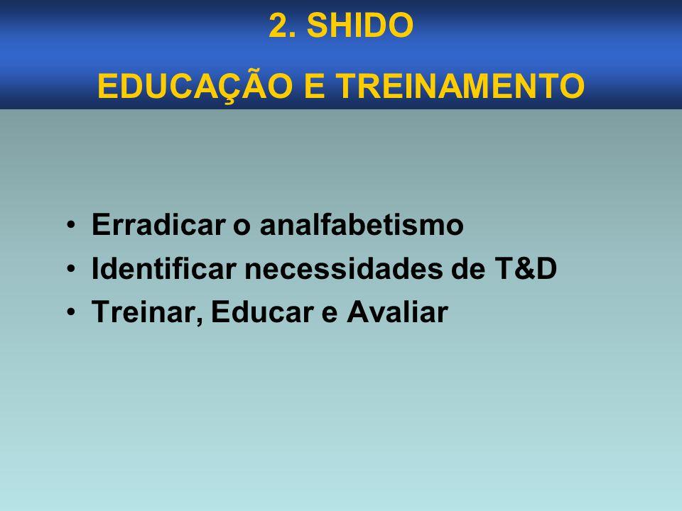 Erradicar o analfabetismo Identificar necessidades de T&D Treinar, Educar e Avaliar 2. SHIDO EDUCAÇÃO E TREINAMENTO
