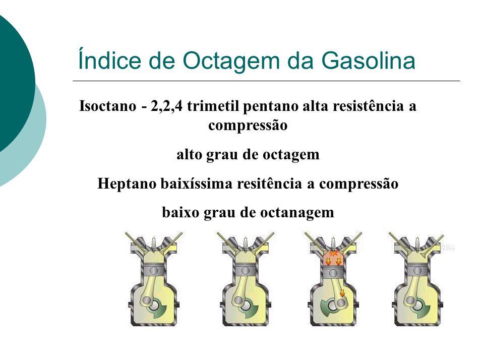 GASOLINA GASOLINA Representa apenas entre 7% e 15% do petróleo bruto CRACKING* C 12 H 26 C 8 H 18 + 2 C 2 H 4 (*) Quebra, por aquecimento (450 o C – 7