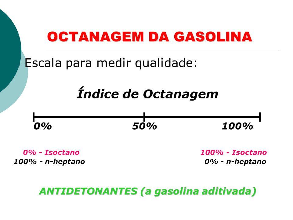 QUALIDADE DA GASOLINA Qualidade: maior resistência à compressão. MENOS SUPORTA: n-heptano: H 3 C-CH 2 -CH 2 -CH 2 -CH 2 -CH 2 -CH 3 MAIS SUPORTA: Isoc