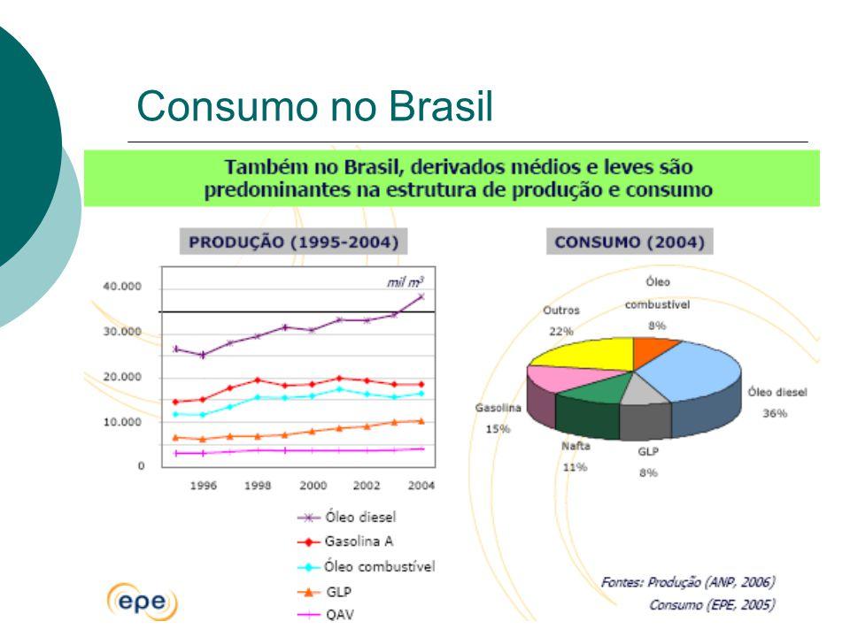 Reservas no Brasil