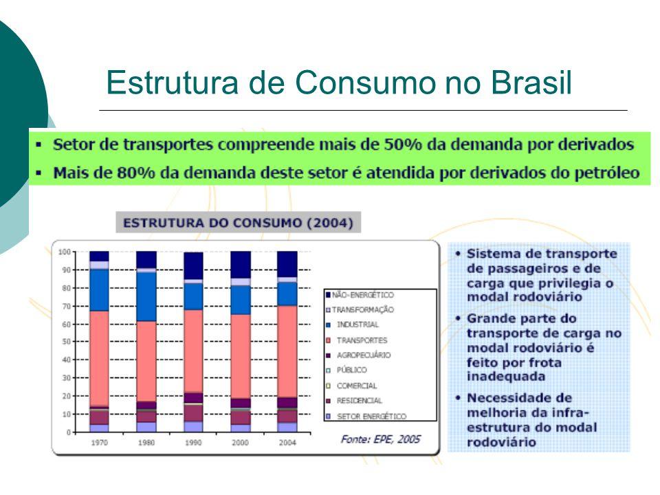 Consumo no Brasil