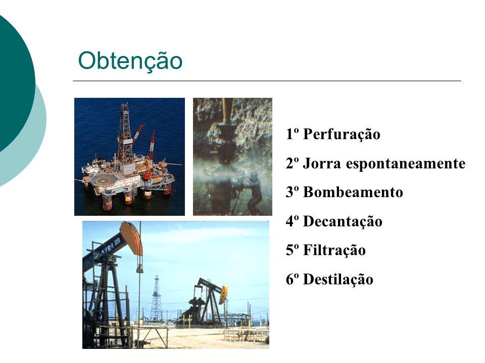 Obtenção 1º Perfuração 2º Jorra espontaneamente 3º Bombeamento 4º Decantação 5º Filtração 6º Destilação
