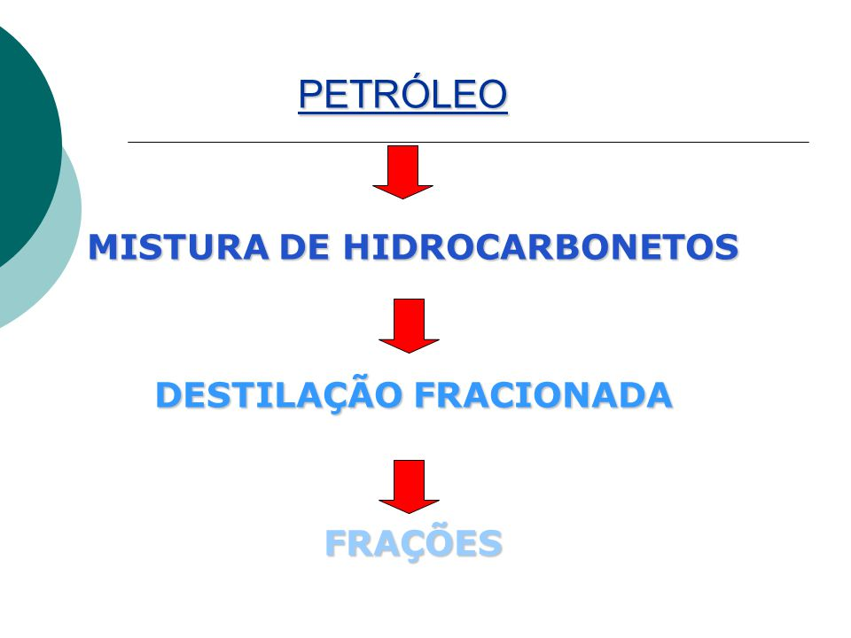 Criação da OPEP Organização dos Países Exportadores de Petróleo Os produtores de petróleo passaram a pressionar as Sete Irmãs estabelecendo uma divisão de lucro de meio a meio e, em 1960.