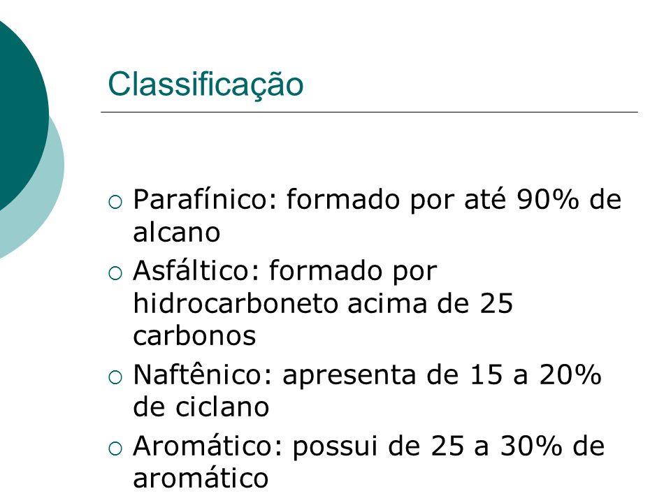 Classificação Parafínico: formado por até 90% de alcano Asfáltico: formado por hidrocarboneto acima de 25 carbonos Naftênico: apresenta de 15 a 20% de ciclano Aromático: possui de 25 a 30% de aromático
