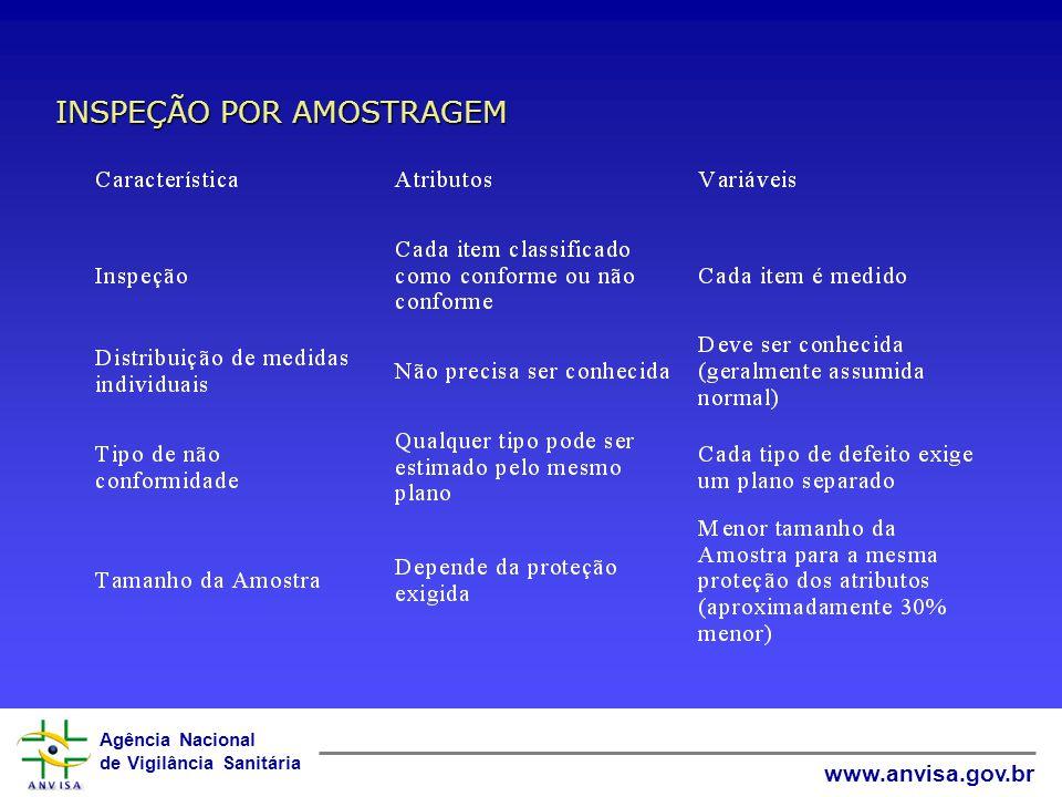 Agência Nacional de Vigilância Sanitária www.anvisa.gov.br Amostragem por atributos – NBR 5426 & 5427 Uma amostra é coletada do lote e cada unidade cl