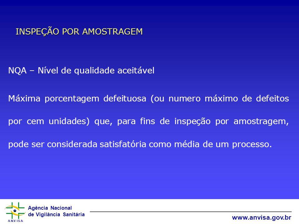 Agência Nacional de Vigilância Sanitária www.anvisa.gov.br INSPEÇÃO POR AMOSTRAGEM