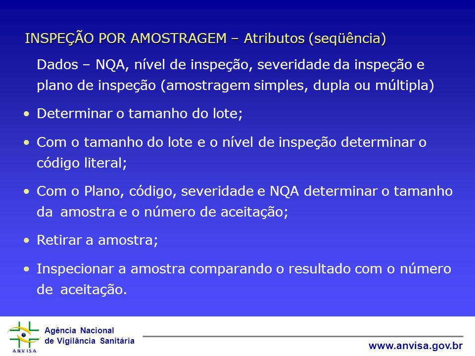 Agência Nacional de Vigilância Sanitária www.anvisa.gov.br NQA – Nível de qualidade aceitável Máxima porcentagem defeituosa (ou numero máximo de defei