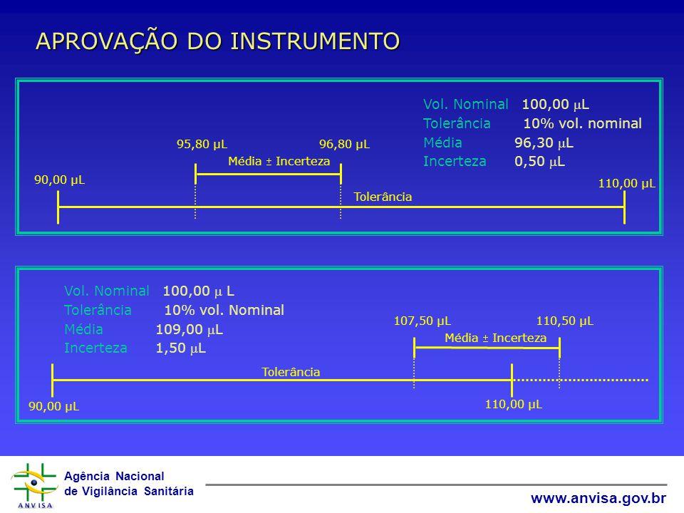 Agência Nacional de Vigilância Sanitária www.anvisa.gov.br Média - resultado médio obtido durante a calibração DADOS IMPORTANTES Incerteza - variação