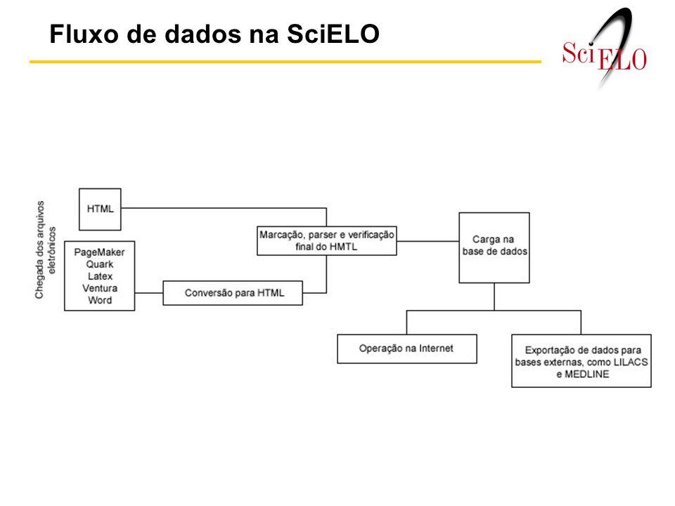 Fluxo de dados na SciELO