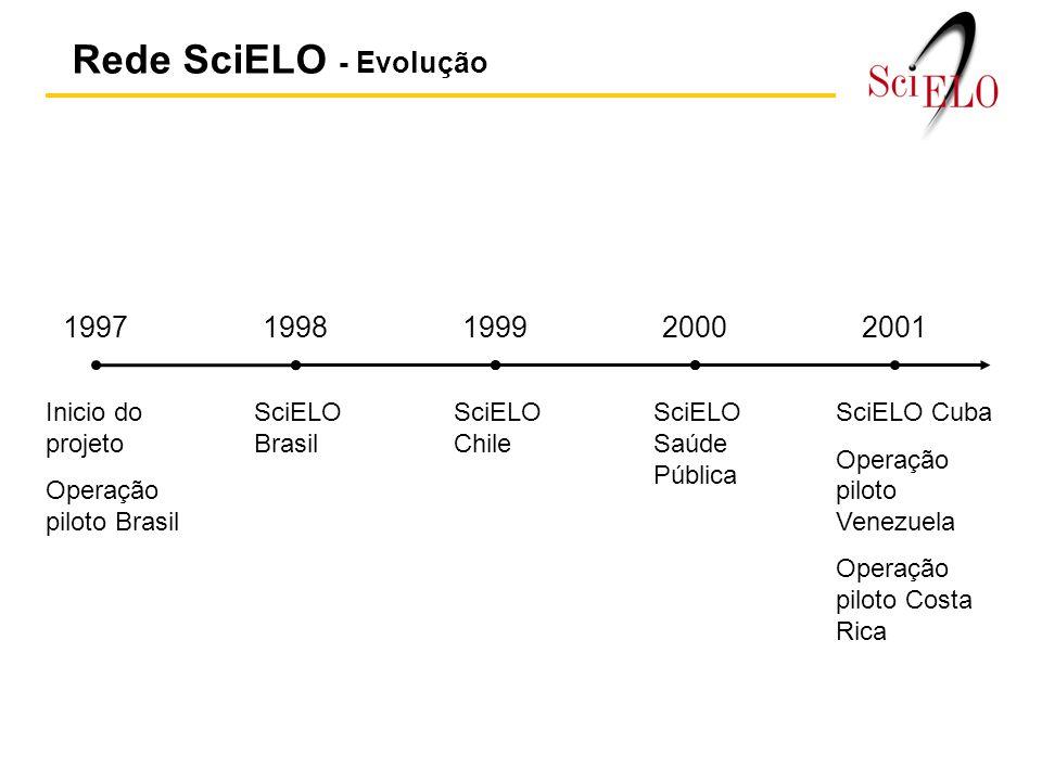 Rede SciELO - Evolução 19971998199920002001 Inicio do projeto Operação piloto Brasil SciELO Brasil SciELO Chile SciELO Saúde Pública SciELO Cuba Operação piloto Venezuela Operação piloto Costa Rica