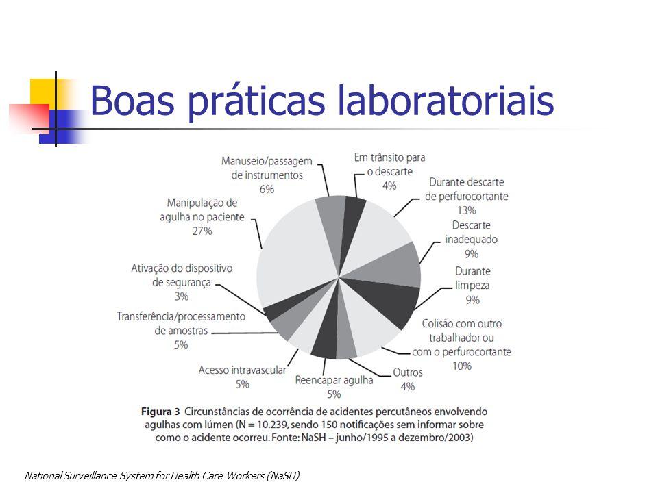 National Surveillance System for Health Care Workers (NaSH) Boas práticas laboratoriais