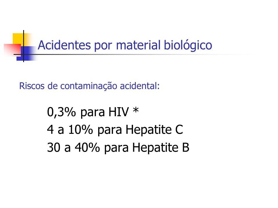 Acidentes por material biológico Riscos de contaminação acidental: 0,3% para HIV * 4 a 10% para Hepatite C 30 a 40% para Hepatite B