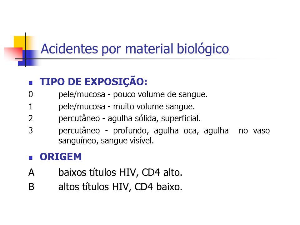 Acidentes por material biológico TIPO DE EXPOSIÇÃO: 0pele/mucosa - pouco volume de sangue. 1pele/mucosa - muito volume sangue. 2percutâneo - agulha só