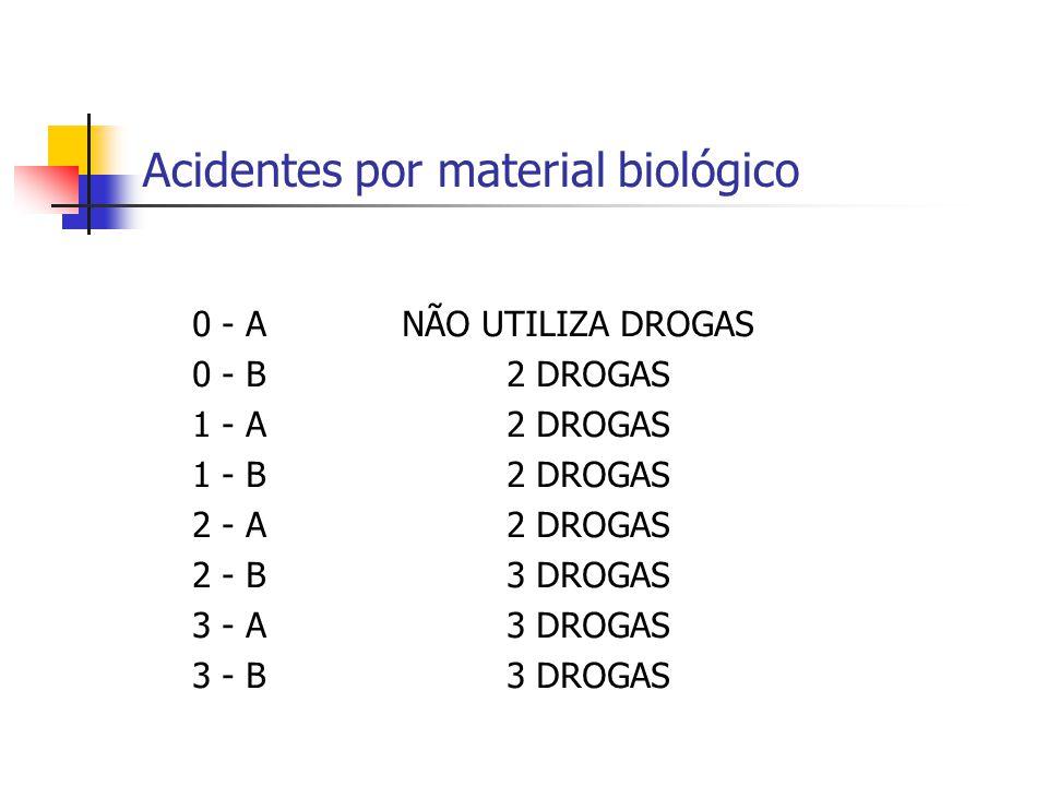 Acidentes por material biológico 0 - A NÃO UTILIZA DROGAS 0 - B2 DROGAS 1 - A2 DROGAS 1 - B2 DROGAS 2 - A2 DROGAS 2 - B3 DROGAS 3 - A3 DROGAS 3 - B3 D