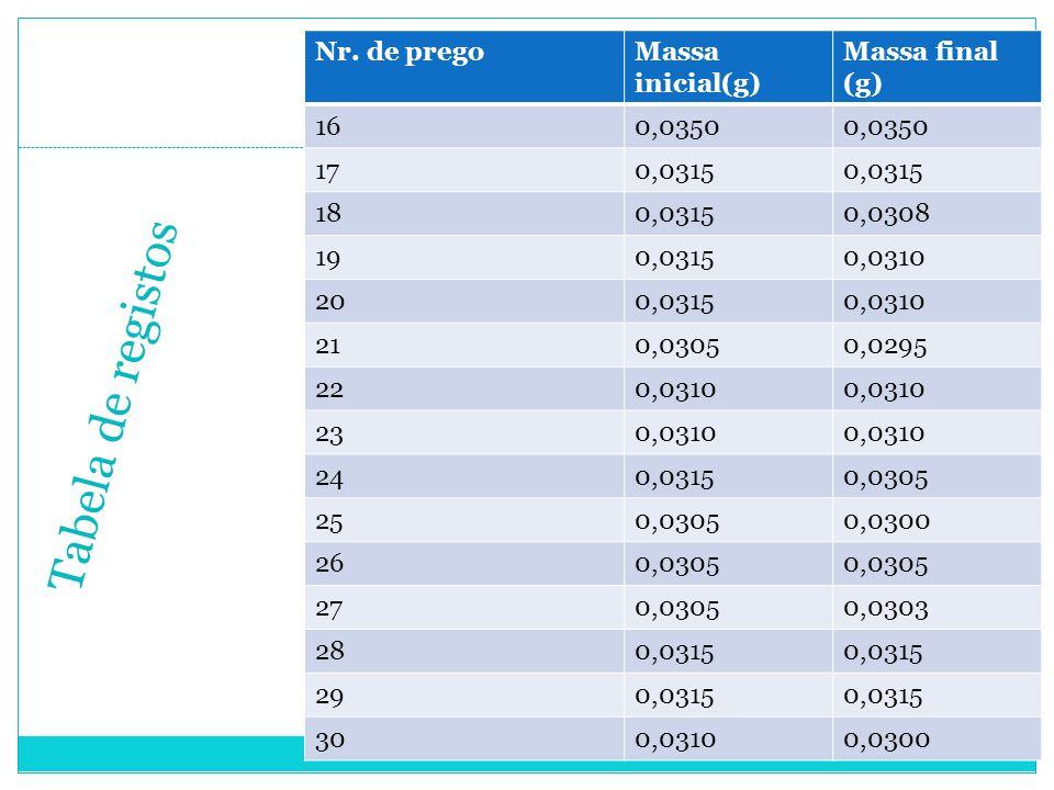 Tabela de registos Nr. de pregoMassa inicial(g) Massa final (g) 160,0350 170,0315 180,03150,0308 190,03150,0310 200,03150,0310 210,03050,0295 220,0310