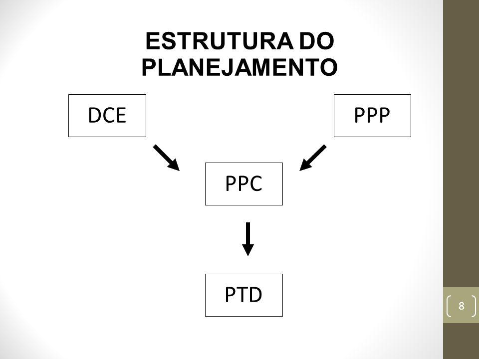 8 ESTRUTURA DO PLANEJAMENTO DCEPPP PPC PTD