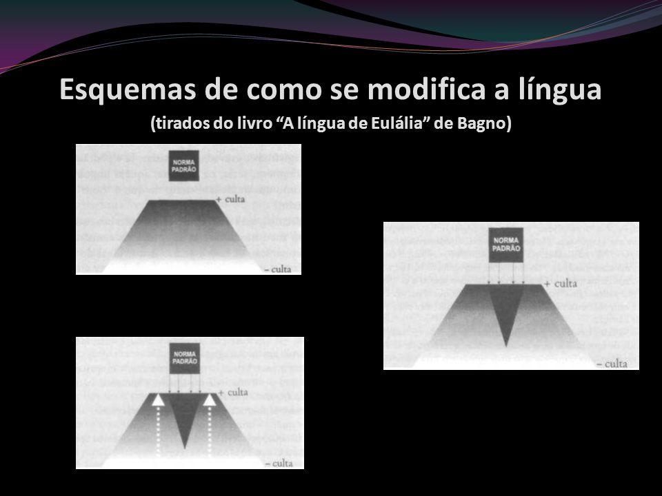 Esquemas de como se modifica a língua (tirados do livro A língua de Eulália de Bagno)