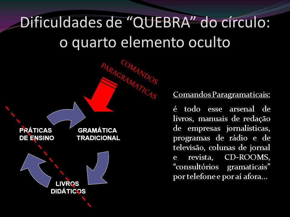 Dificuldades de QUEBRA do círculo: o quarto elemento oculto GRAMÁTICA TRADICIONAL LIVROS DIDÁTICOS PRÁTICAS DE ENSINO COMANDOS PARAGRAMATICAS Comandos