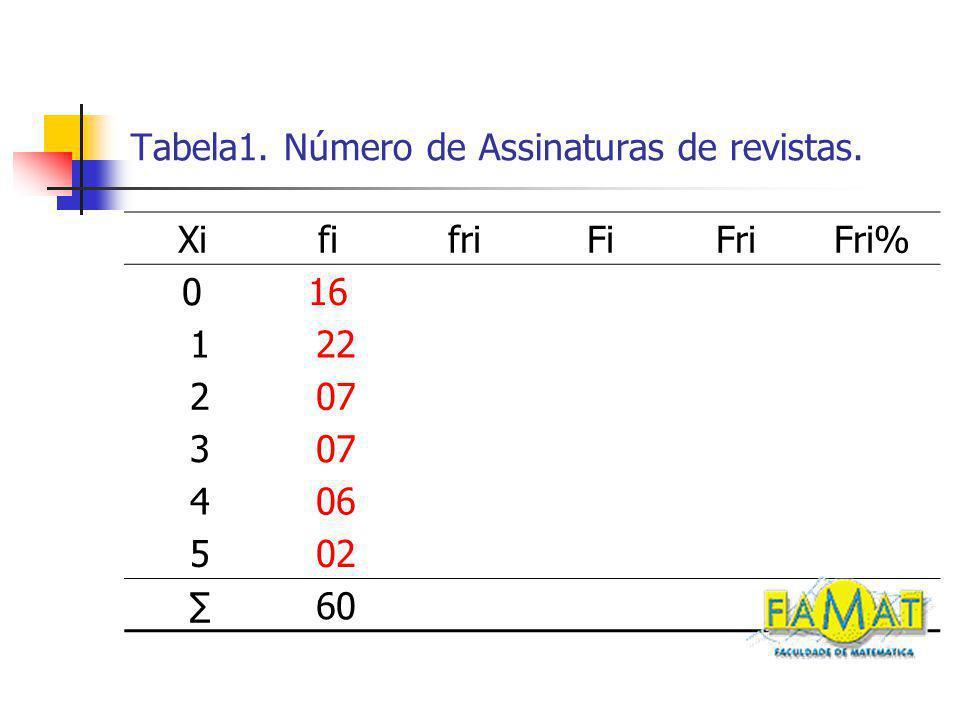Tabela1. Número de Assinaturas de revistas. XififriFiFriFri% 016 122 207 3 406 502 60
