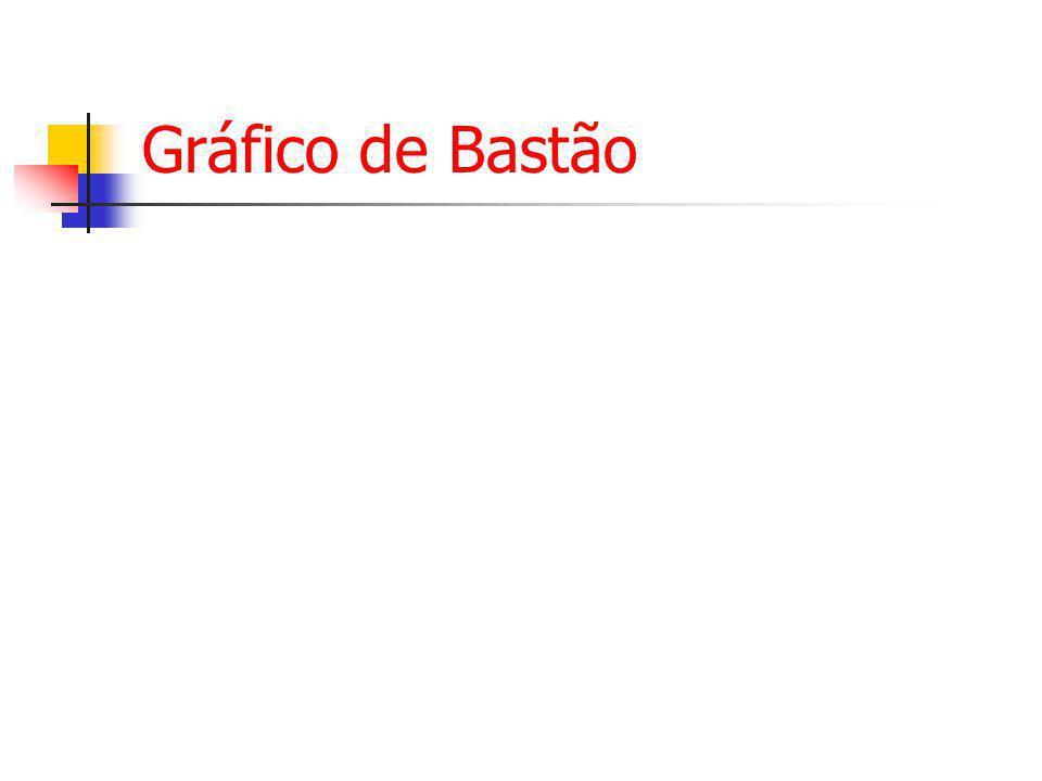 Gráfico de Bastão