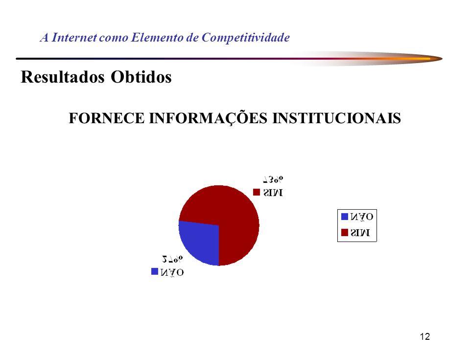12 A Internet como Elemento de Competitividade Resultados Obtidos FORNECE INFORMAÇÕES INSTITUCIONAIS