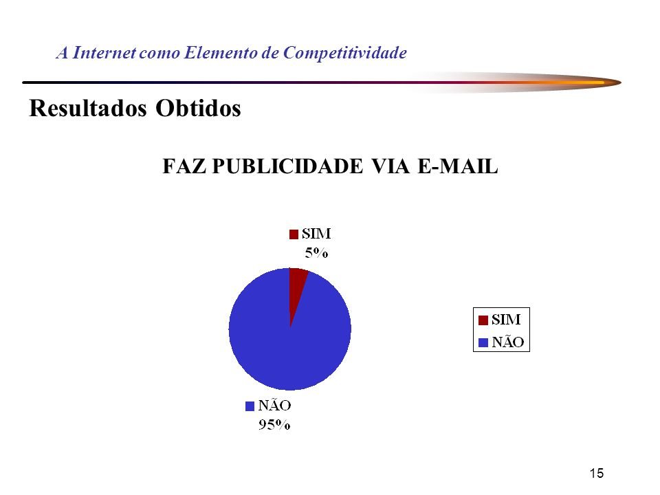 15 A Internet como Elemento de Competitividade Resultados Obtidos FAZ PUBLICIDADE VIA E-MAIL