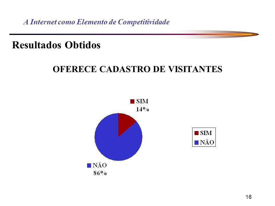 16 A Internet como Elemento de Competitividade Resultados Obtidos OFERECE CADASTRO DE VISITANTES