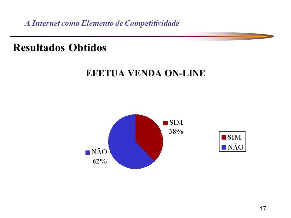 17 A Internet como Elemento de Competitividade Resultados Obtidos EFETUA VENDA ON-LINE