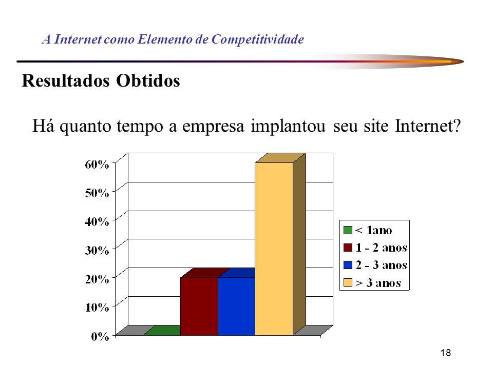 18 A Internet como Elemento de Competitividade Resultados Obtidos Há quanto tempo a empresa implantou seu site Internet?