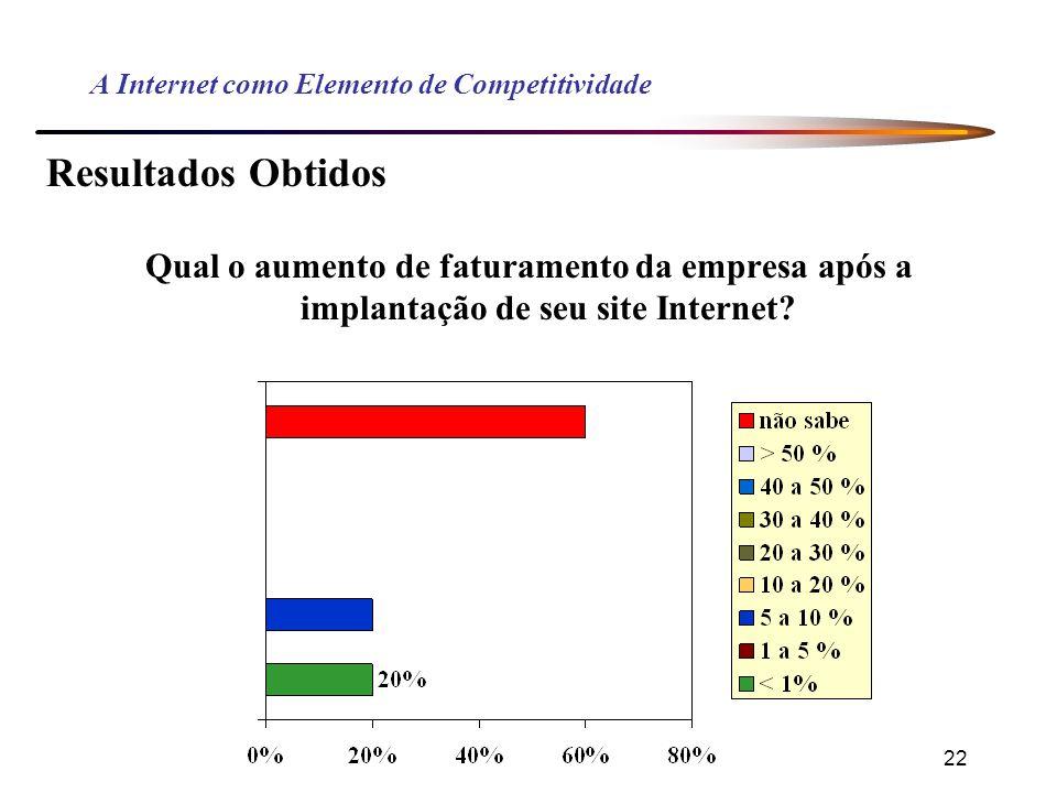 22 A Internet como Elemento de Competitividade Resultados Obtidos Qual o aumento de faturamento da empresa após a implantação de seu site Internet?