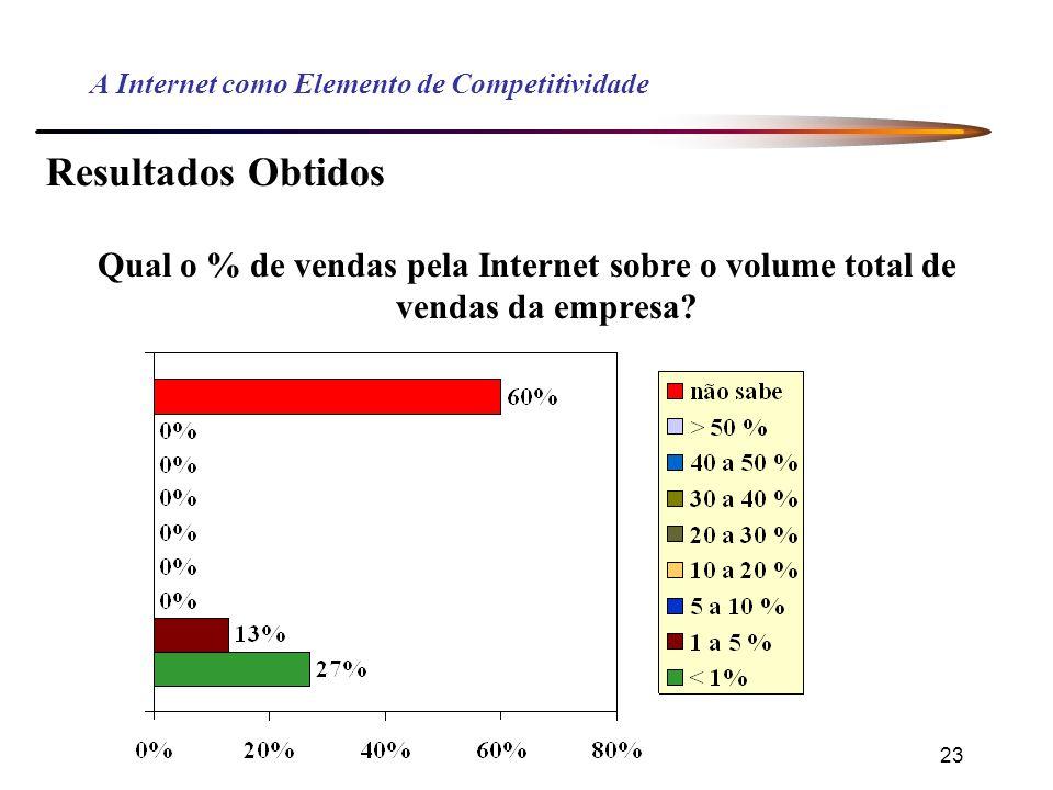 23 A Internet como Elemento de Competitividade Resultados Obtidos Qual o % de vendas pela Internet sobre o volume total de vendas da empresa?