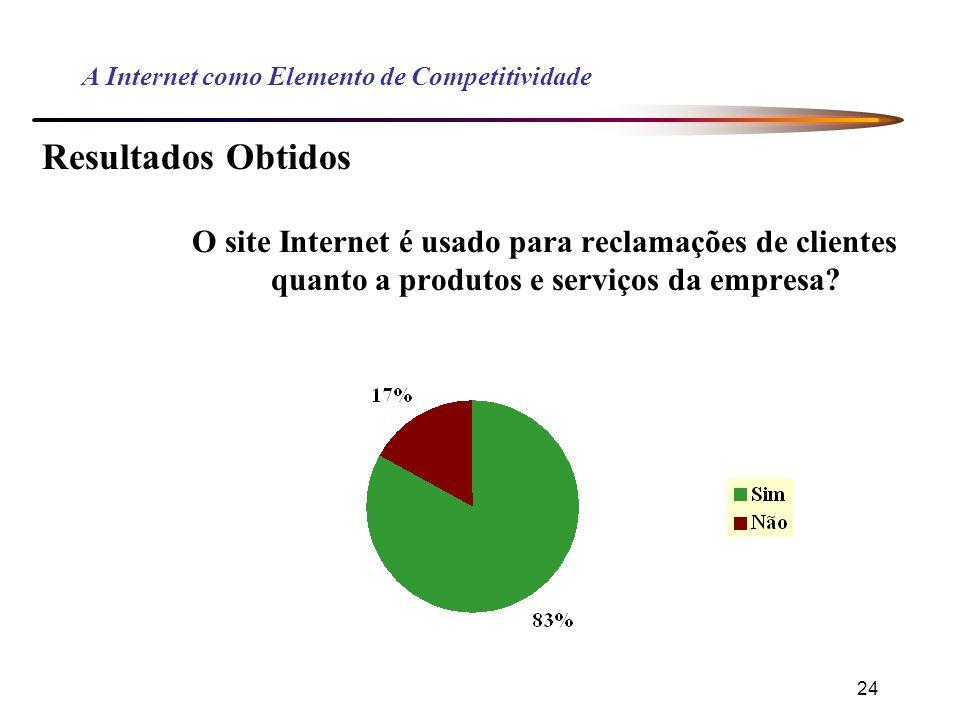 24 A Internet como Elemento de Competitividade Resultados Obtidos O site Internet é usado para reclamações de clientes quanto a produtos e serviços da empresa?