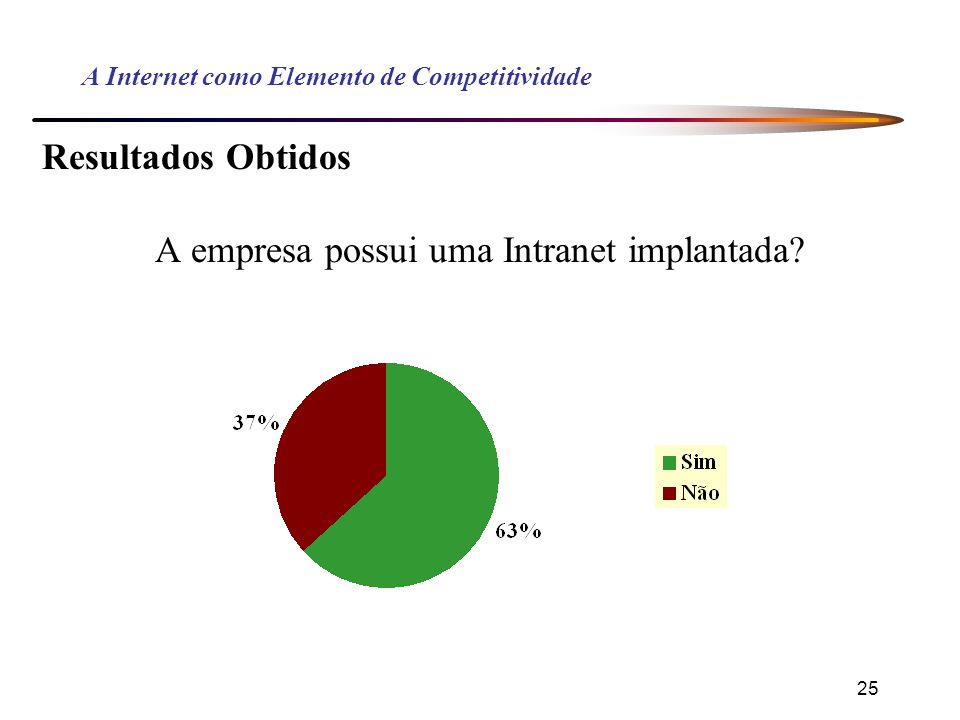 25 A Internet como Elemento de Competitividade Resultados Obtidos A empresa possui uma Intranet implantada?