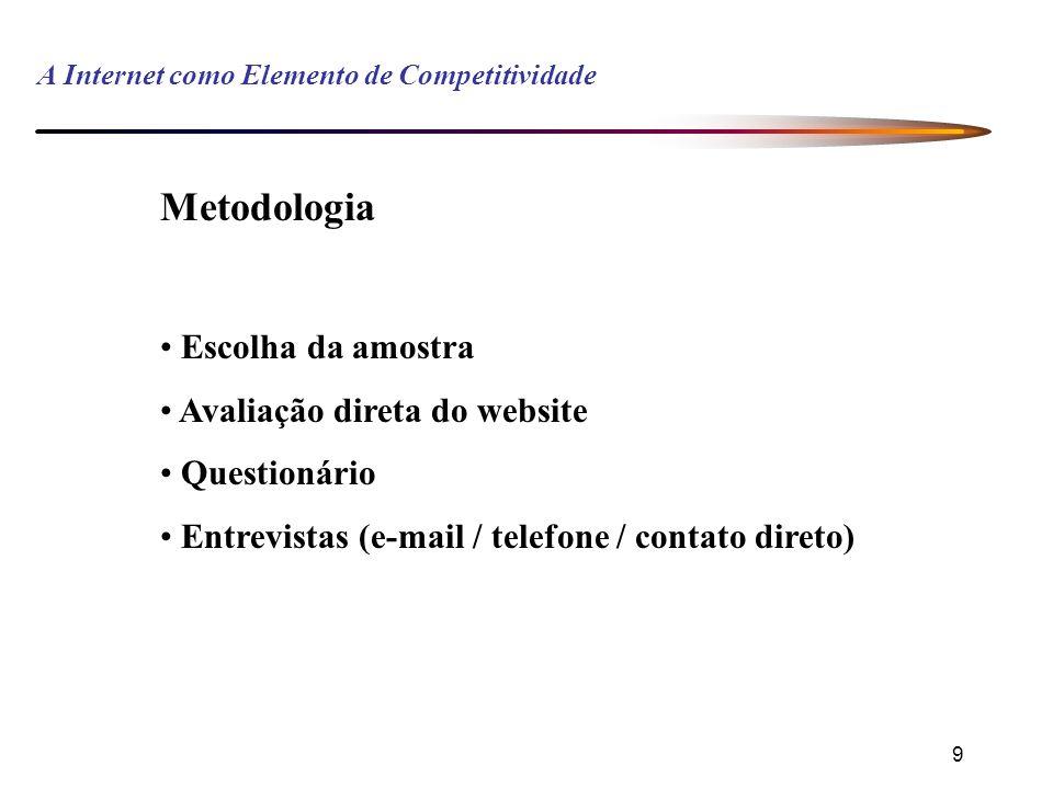 9 A Internet como Elemento de Competitividade Metodologia Escolha da amostra Avaliação direta do website Questionário Entrevistas (e-mail / telefone / contato direto)