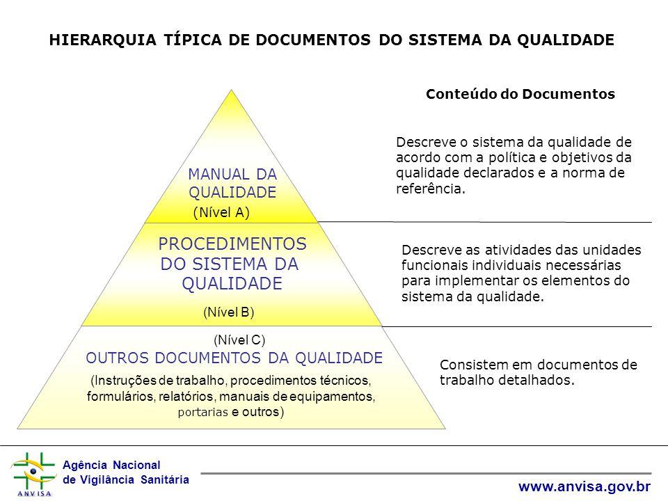 Agência Nacional de Vigilância Sanitária www.anvisa.gov.br HIERARQUIA TÍPICA DE DOCUMENTOS DO SISTEMA DA QUALIDADE MANUAL DA QUALIDADE (Nível A) PROCEDIMENTOS DO SISTEMA DA QUALIDADE (Nível B) (Nível C) OUTROS DOCUMENTOS DA QUALIDADE (Instruções de trabalho, procedimentos técnicos, formulários, relatórios, manuais de equipamentos, portarias e outros) Conteúdo do Documentos Descreve o sistema da qualidade de acordo com a política e objetivos da qualidade declarados e a norma de referência.
