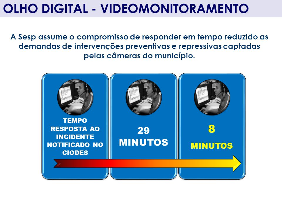 OLHO DIGITAL - VIDEOMONITORAMENTO TEMPO RESPOSTA AO INCIDENTE NOTIFICADO NO CIODES 29 MINUTOS 8 MINUTOS A Sesp assume o compromisso de responder em te