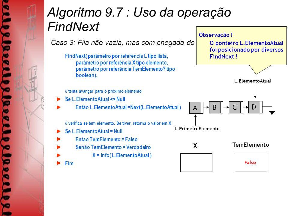 Algoritmo 9.7 : Uso da operação FindNext Caso 3: Fila não vazia, mas com chegada do ponteiro em NULL.