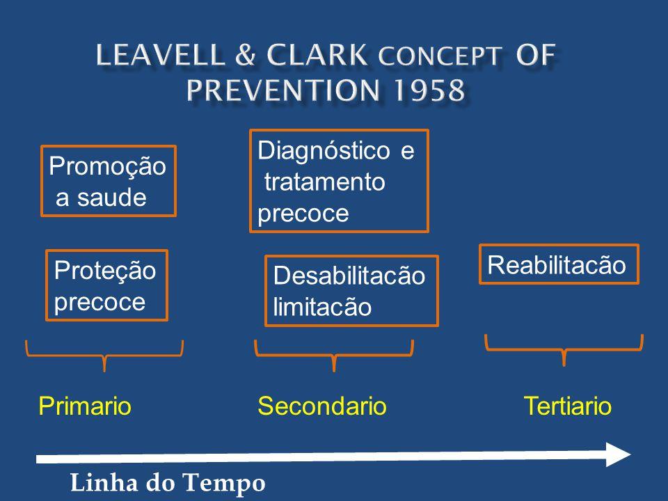 PrimarioSecondarioTertiario Promoção a saude Proteção precoce Diagnóstico e tratamento precoce Desabilitacão limitacão Reabilitacão Linha do Tempo