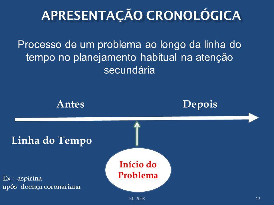MJ 200813 Início do Problema Linha do Tempo Ex : aspirina após doença coronariana AntesDepois APRESENTAÇÃO CRONOLÓGICA Processo de um problema ao long