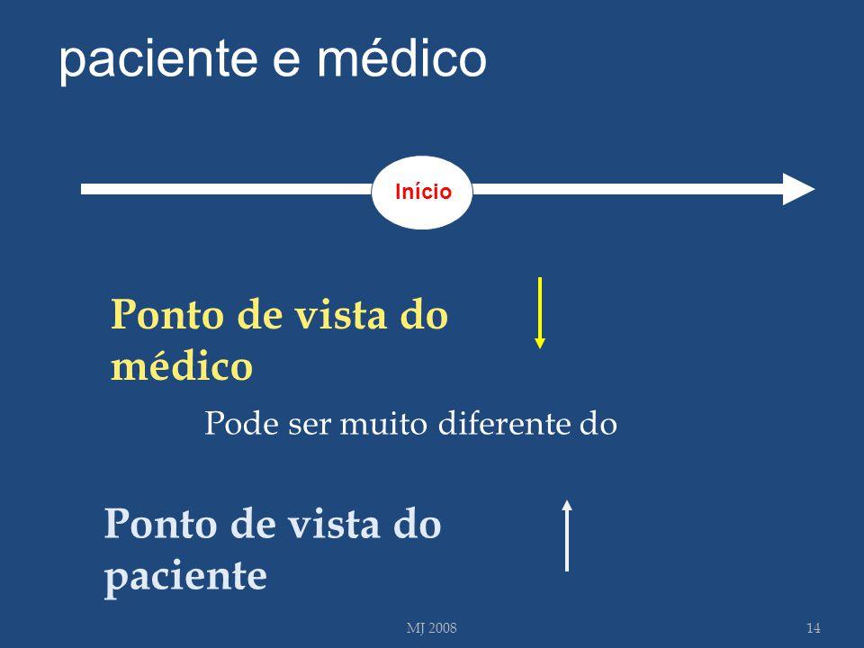 14MJ 2008 Pode ser muito diferente do Ponto de vista do paciente Ponto de vista do médico Início paciente e médico