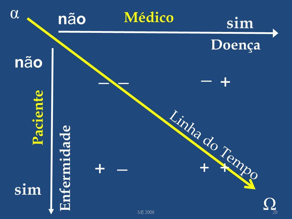 Doença Enfermidade sim Médico Paciente 20MJ 2008 Linha do Tempo α Ω _ + _ _ + + nãonão sim nãonão