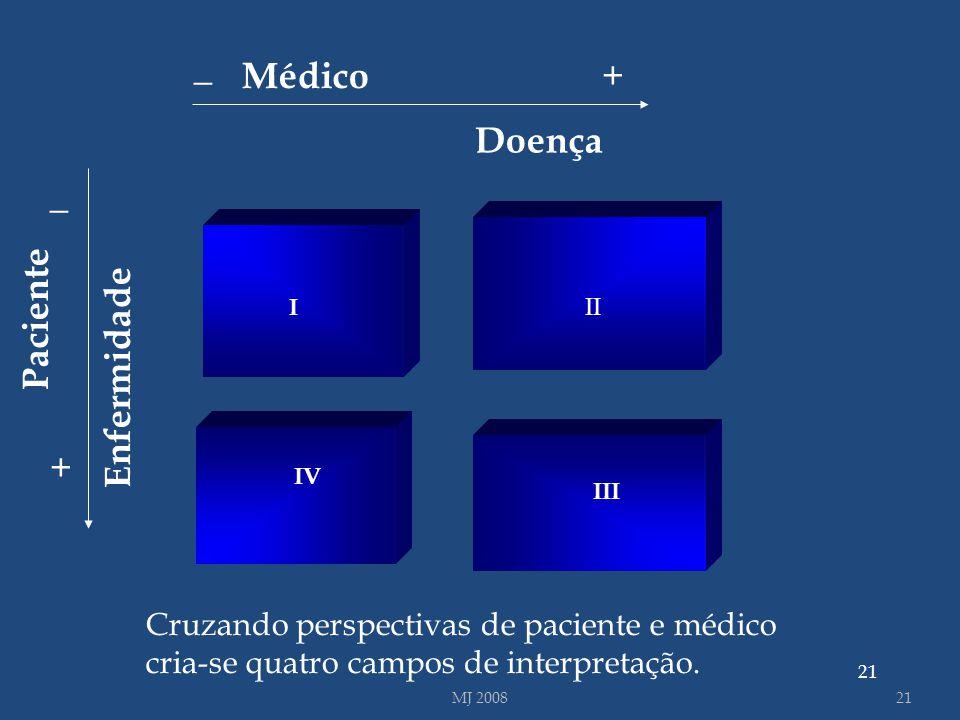 21 I III Doença Enfermidade _ + _ + Médico Paciente I II III IV Cruzando perspectivas de paciente e médico cria-se quatro campos de interpretação. MJ