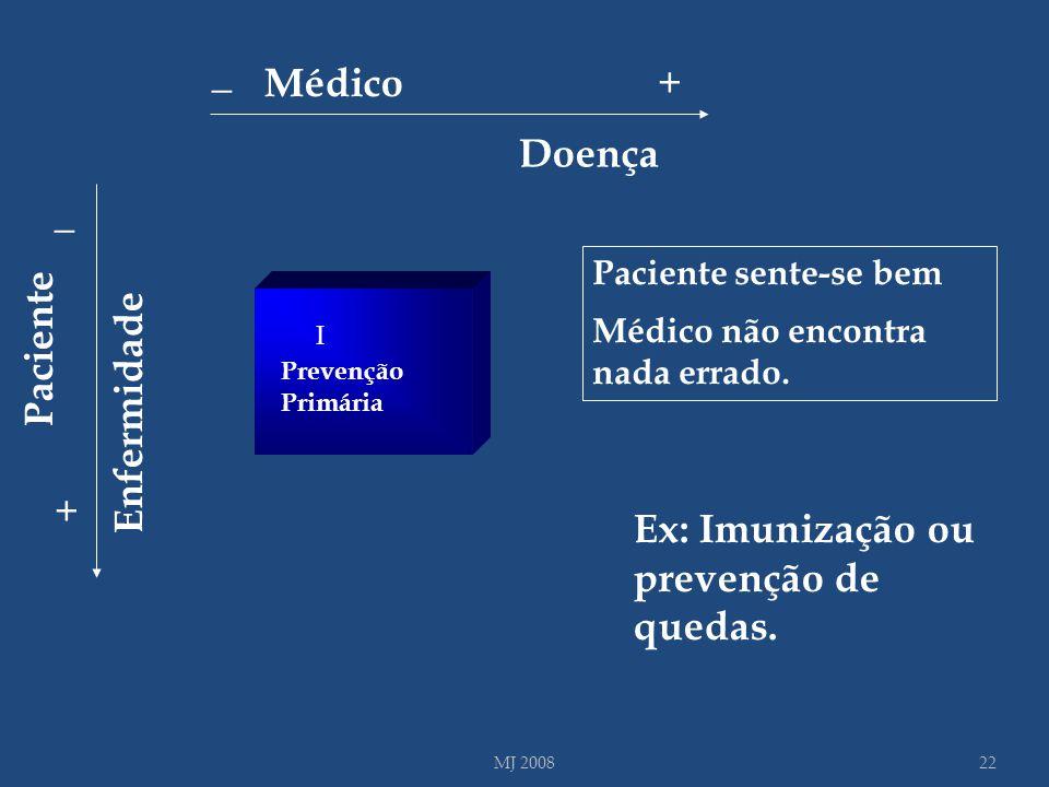 I I Paciente sente-se bem Médico não encontra nada errado. Prevenção Primária Ex: Imunização ou prevenção de quedas. 22MJ 2008 Enfermidade _ + Pacient