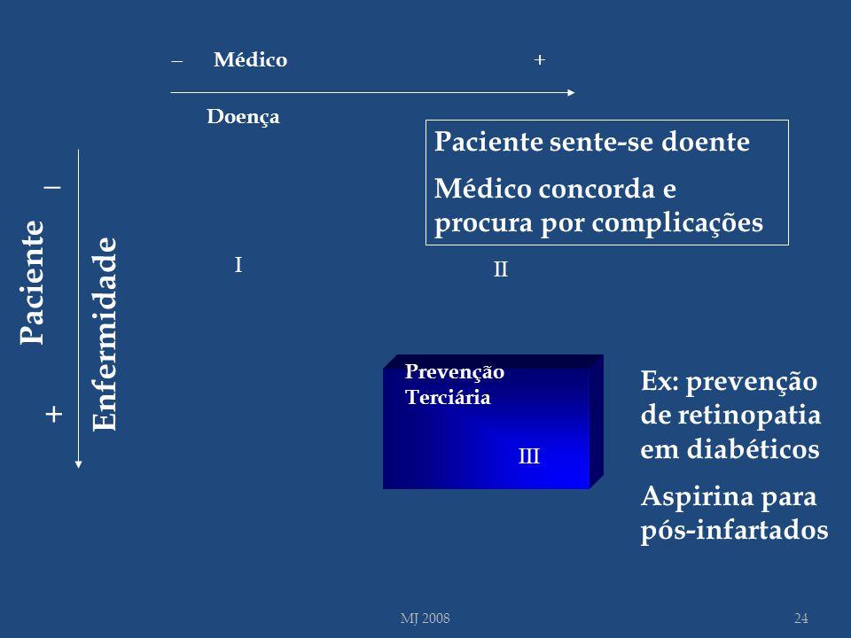 I III Doença _ + Médico III Prevenção Terciária Ex: prevenção de retinopatia em diabéticos Aspirina para pós-infartados 24MJ 2008 Paciente sente-se do