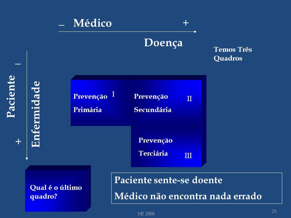 I III Prevenção Primária Prevenção Secundária III Prevenção Terciária Qual é o último quadro? 25 MJ 2008 Temos Três Quadros II I Paciente sente-se doe