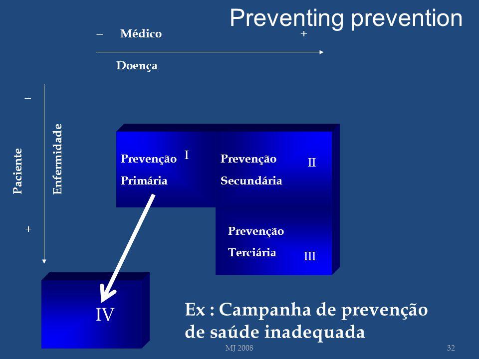I III Doença Enfermidade _ + _ + Médico Paciente IV Prevenção Primária Prevenção Secundária III Prevenção Terciária 32MJ 2008 Ex : Campanha de prevenç
