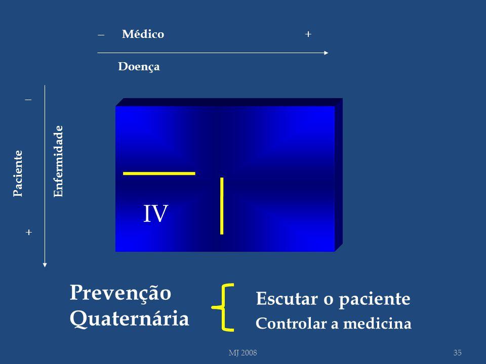 I III Doença Enfermidade _ + _ + Médico Paciente IV Prevenção Quaternária 35MJ 2008 Controlar a medicina Escutar o paciente
