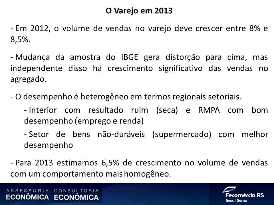 O Varejo em 2013 - Em 2012, o volume de vendas no varejo deve crescer entre 8% e 8,5%. - Mudança da amostra do IBGE gera distorção para cima, mas inde