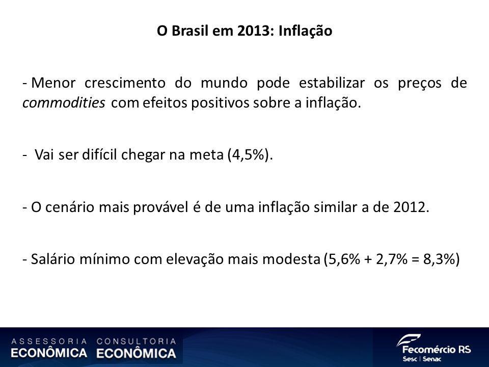 O Brasil em 2013: Inflação - Menor crescimento do mundo pode estabilizar os preços de commodities com efeitos positivos sobre a inflação. - Vai ser di